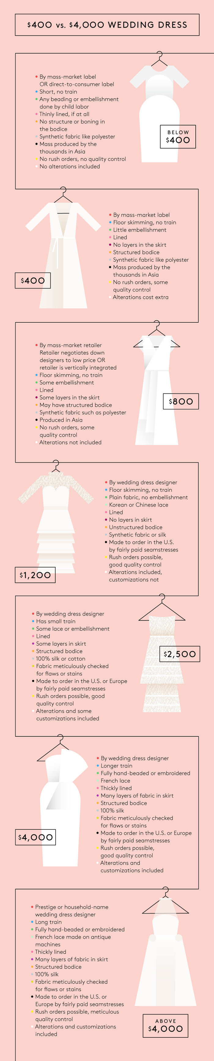 Wedding dress budgets cheap custom difference image designed by elliot salazar ombrellifo Image collections