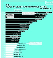 most-fashionable-and-least-fashionable-cities-infographic
