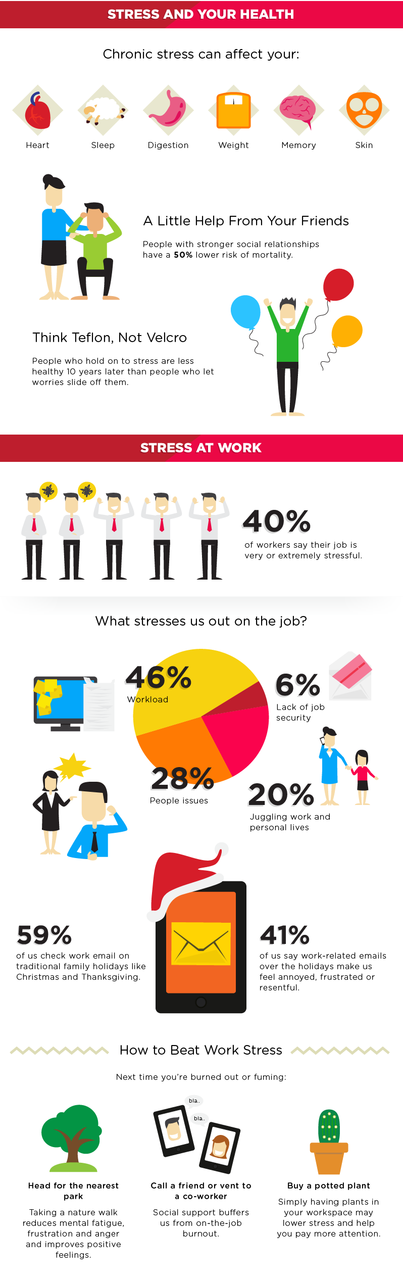 stress infograph page 2