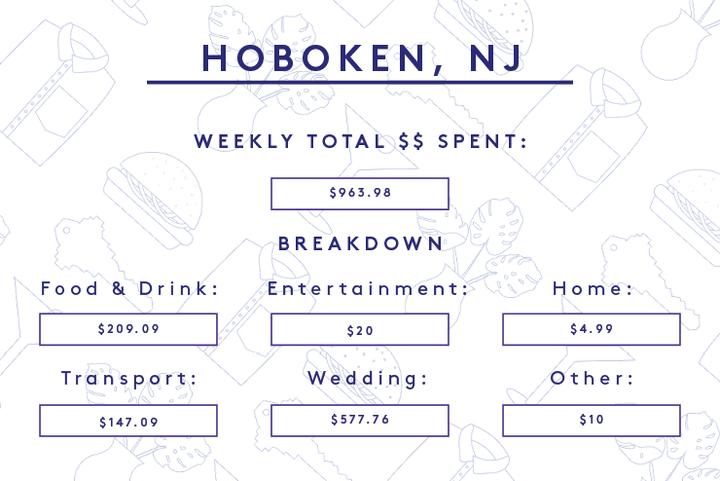 money diary new york wedding planning comparison