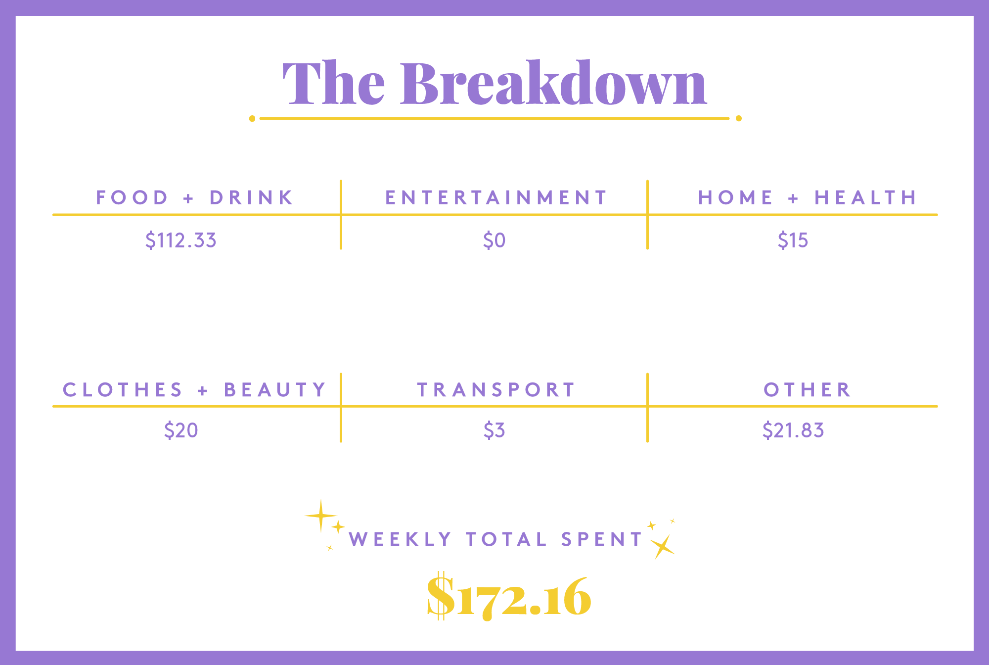 5 Money Diaries From 31 Year Old Women In The U.S.
