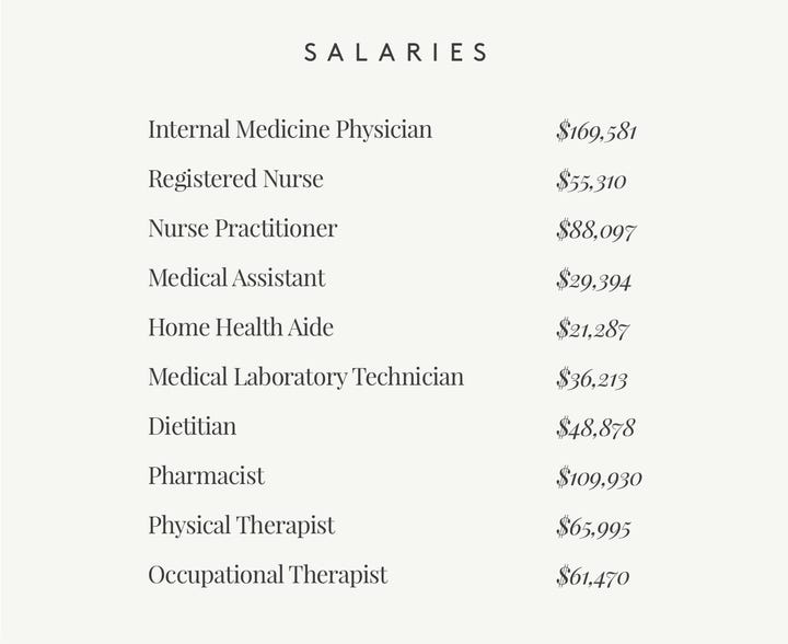List of Salaries for Health Care
