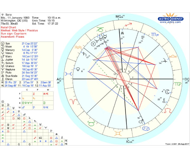 Professional Astrologers Read My Natal Birth Chart