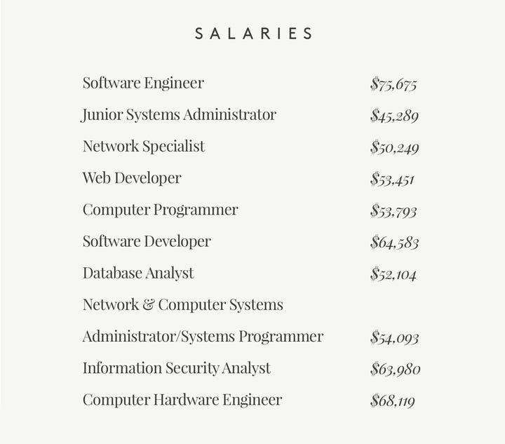 List of Salaries in Technology