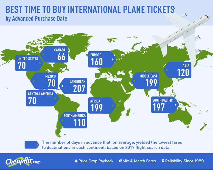CheapAir.com 2018 International Airfare Study