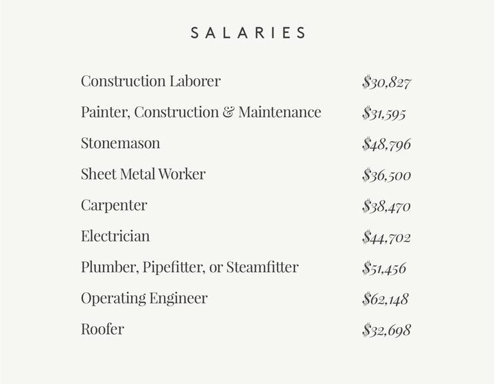 List of Salaries in Construction