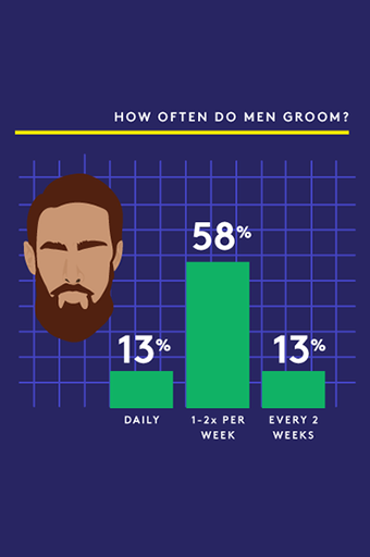 What percentage of men shave their pubes