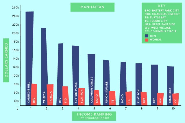 ManhattanIncomeChart